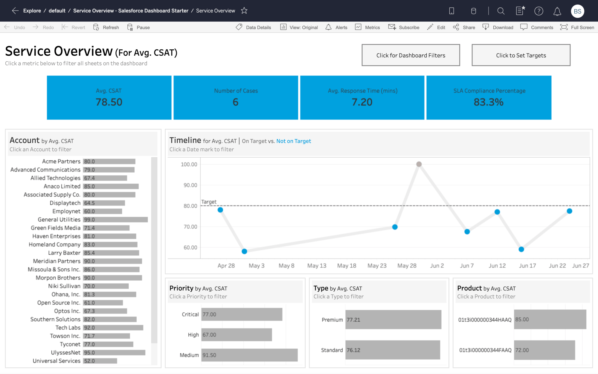 Salesforce Service Metric Overview Dashboard
