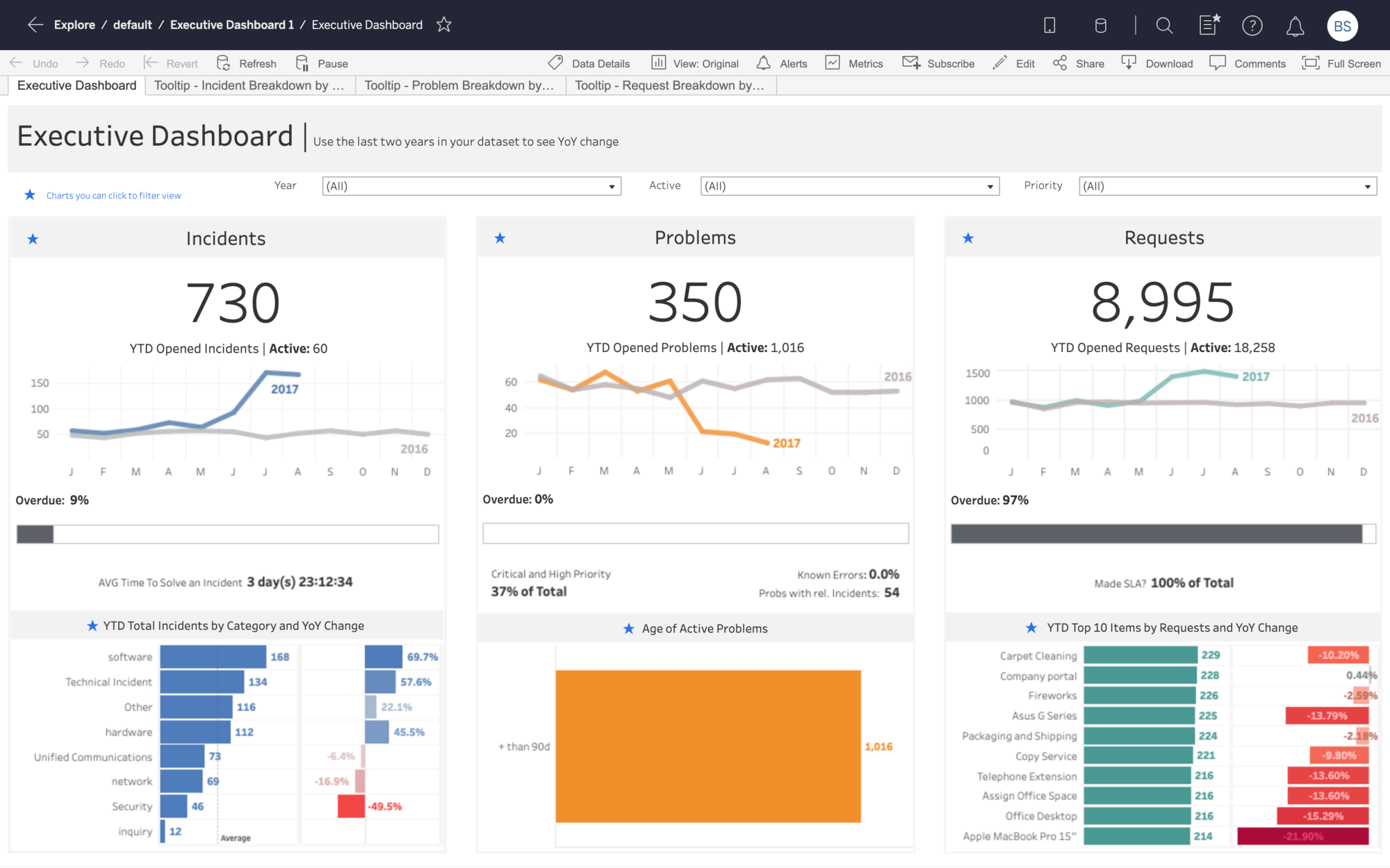 Executive Service Dashboard Starter for ServiceNow
