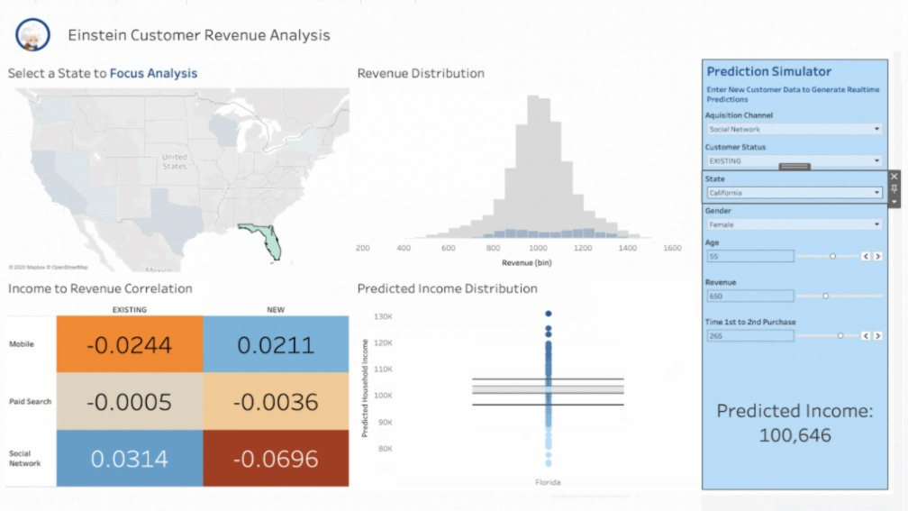 An image of a Tableau dashboard incorporating Einstein Discovery for AI-powered revenue predictions
