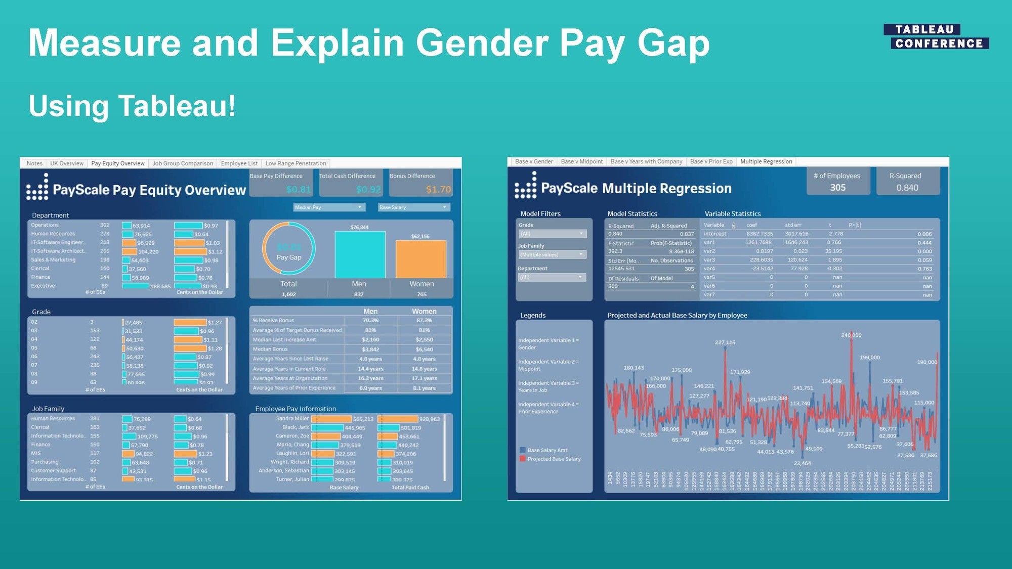 Payscale Presentation on compensation analysis