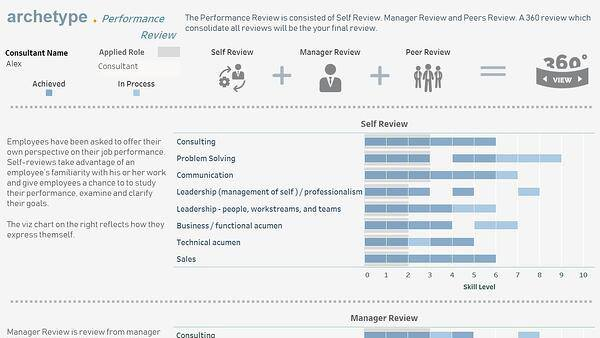 Dashboard powering employee performance reviews