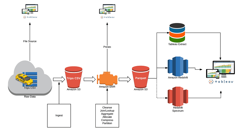 AWS Redshift data warehouse connector