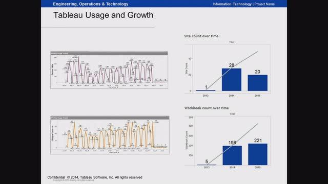 image of <p>Webinar: How Boeing Enables Tableau for the Enterprise</p>