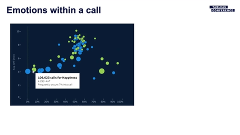 Accéder à Delta Dental: Call Driver Analysis With Voice Analytics