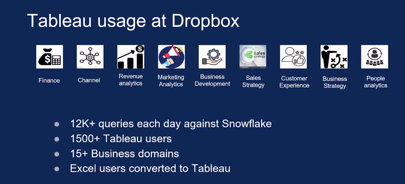 image of <p>Dropbox: Enabling a culture of data-driven decisions</p>