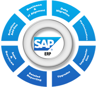 Suite of SAP products