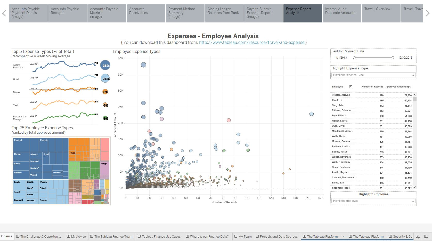 瀏覽至 Tableau on Tableau: Finance Analytics